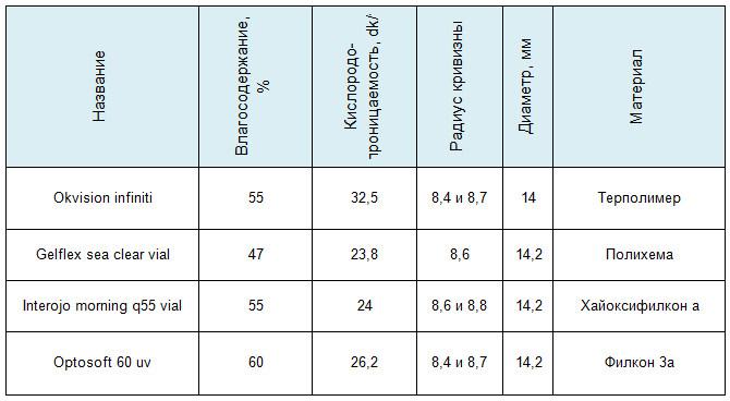 Популярные линзы таблица
