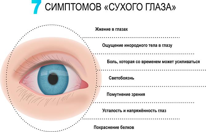 Симптомы сухости глаз